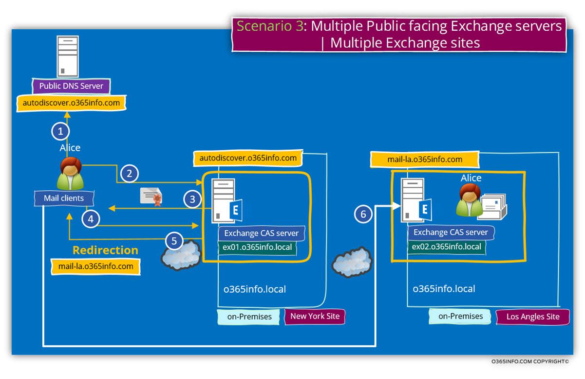 Scenario 3 -Multiple Public facing Exchange servers - Multiple Exchange sites-01