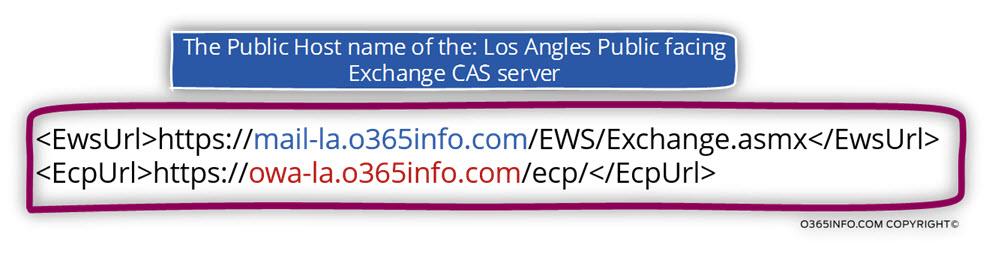 Scenario 3 -Multiple Public facing Exchange servers - Multiple Exchange sites-02