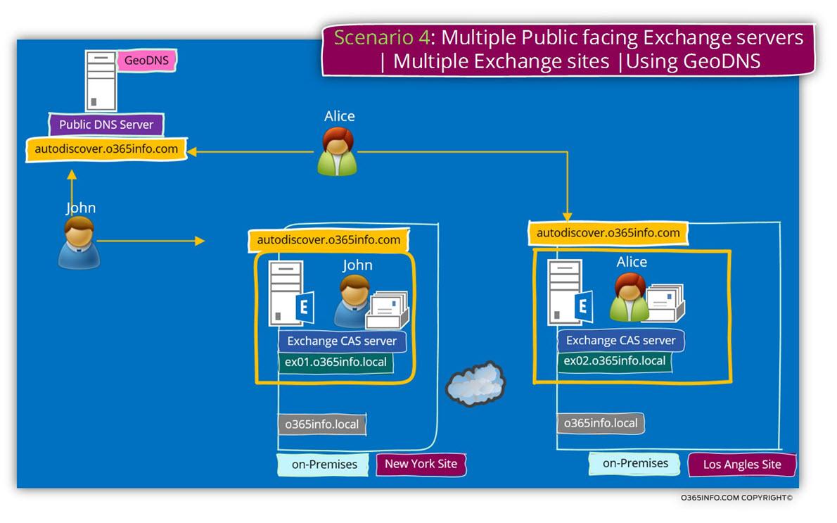 Scenario 4 - Multiple Public facing Exchange servers - Multiple Exchange sites - Using GeoDNS -01
