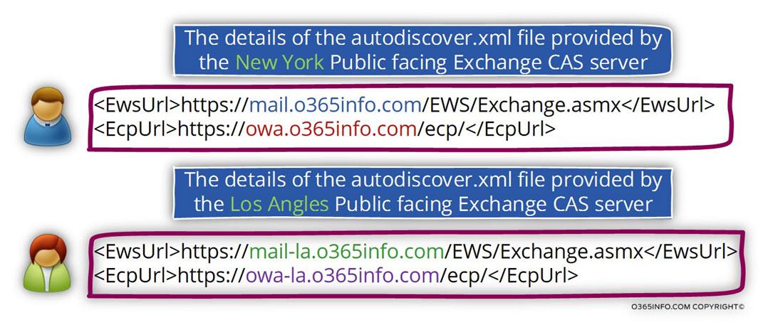 Scenario 4 - Multiple Public facing Exchange servers - Multiple Exchange sites - Using GeoDNS -02