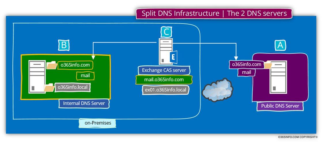 Split DNS   exchange.sembee.info