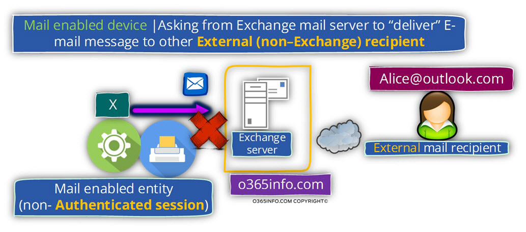 Mail enabled device -Asking Exchange to deliver E-mail message - NON Exchange recipient -04