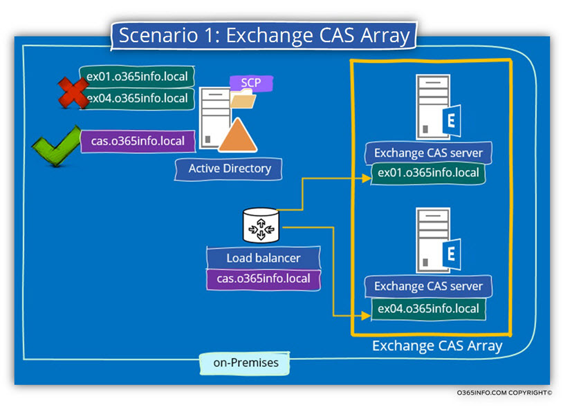 Scenario 1 - Exchange CAS Array