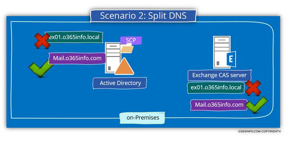 Scenario 2 - Split DNS