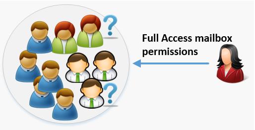 Full Access mailbox permission