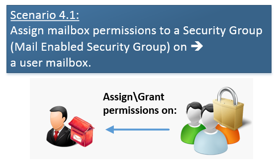 Scenario 4.1-Assign mailbox permissions to a Security Group (Mail Enabled Security Group) on a user mailbox