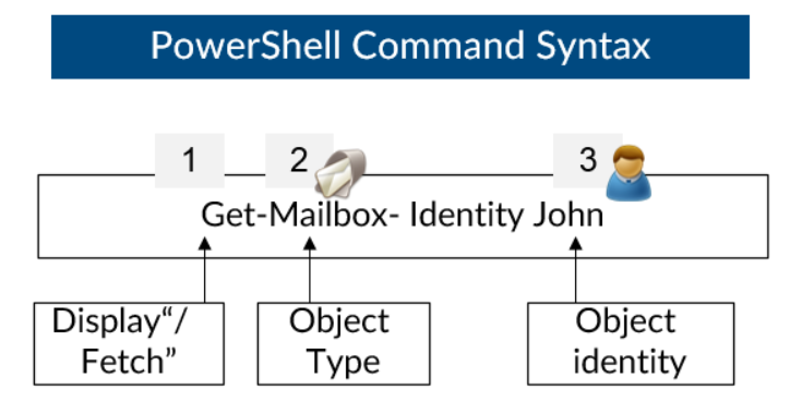 PowerShell Command Syntax