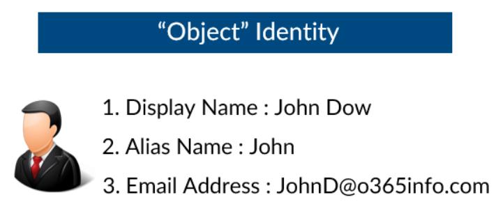 PowerShell Object Identity