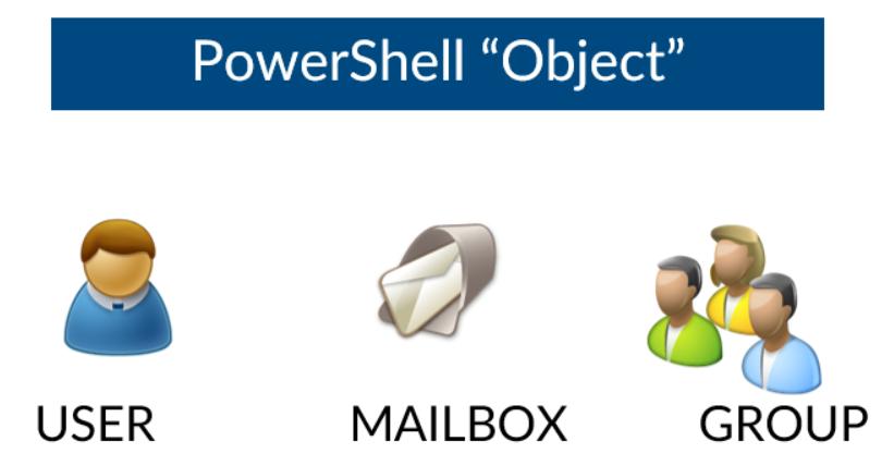 PowerShell Object