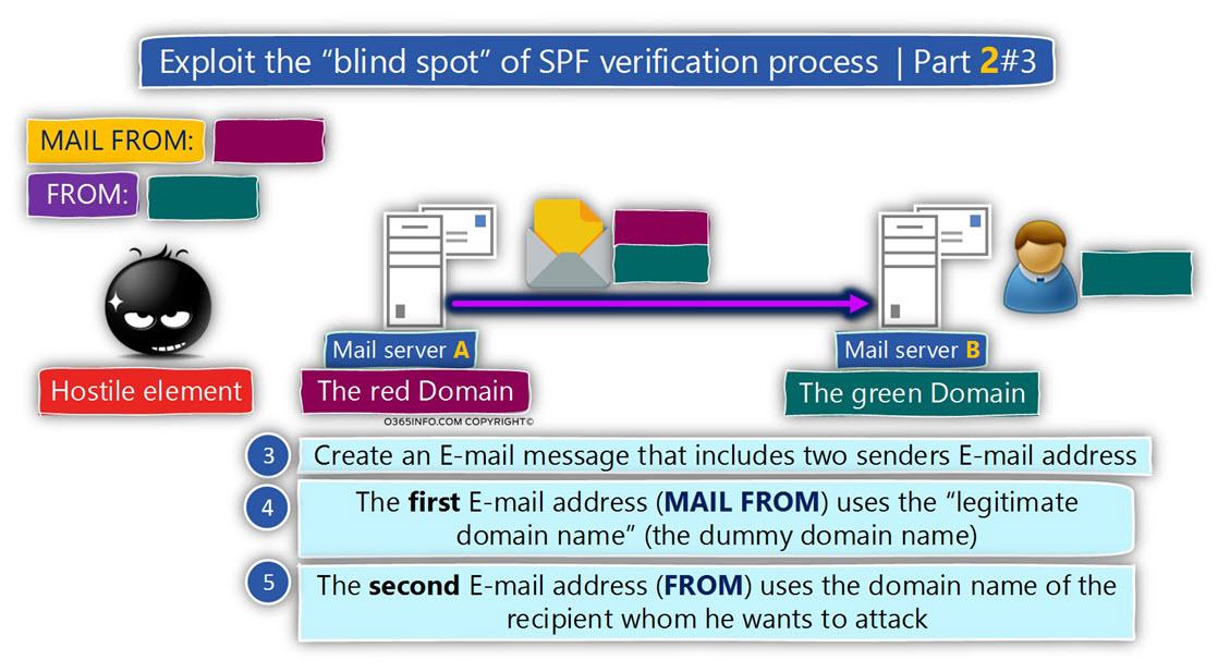 Exploit the blind spot of SPF verification process - Part 2 -3 -03