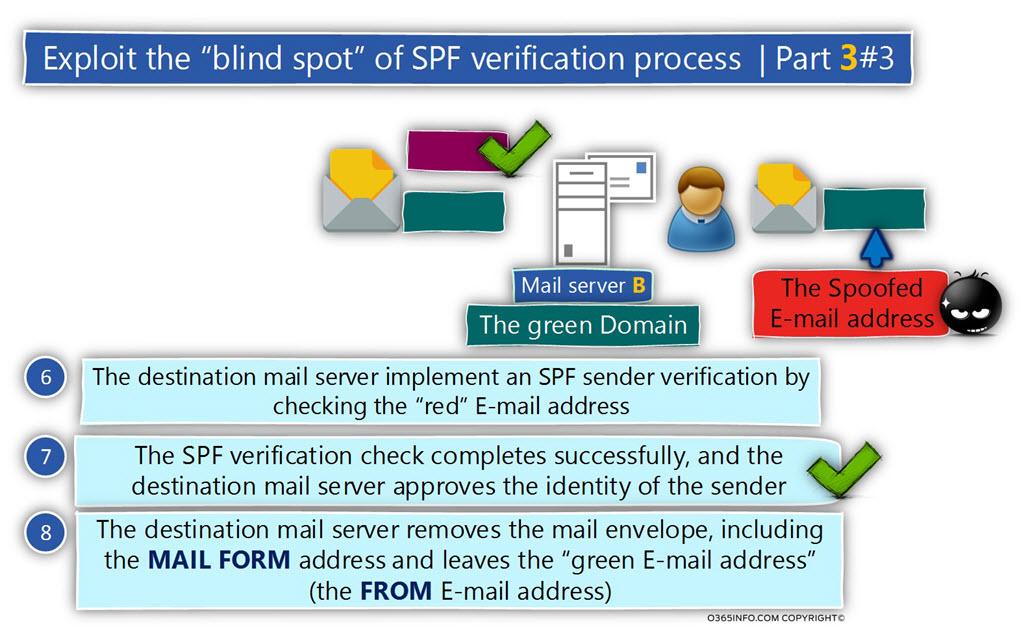 Exploit the blind spot of SPF verification process - Part 3 -3 -04