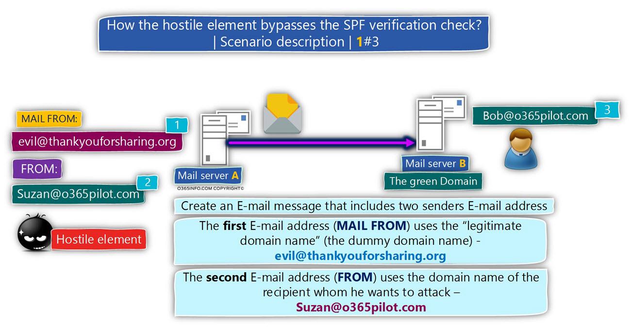 How the hostile element bypasses the SPF verification check - Scenario description 1 of 3 - 01