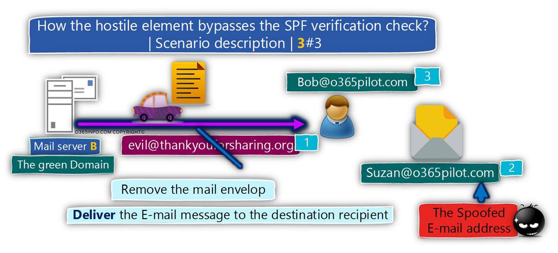 How the hostile element bypasses the SPF verification check - Scenario description 3 of 3 - 03