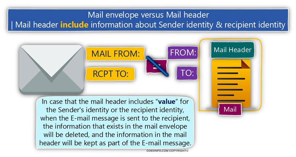 Mail envelope versus Mail header ?- Mail header include Sender identity & recipient identity -01