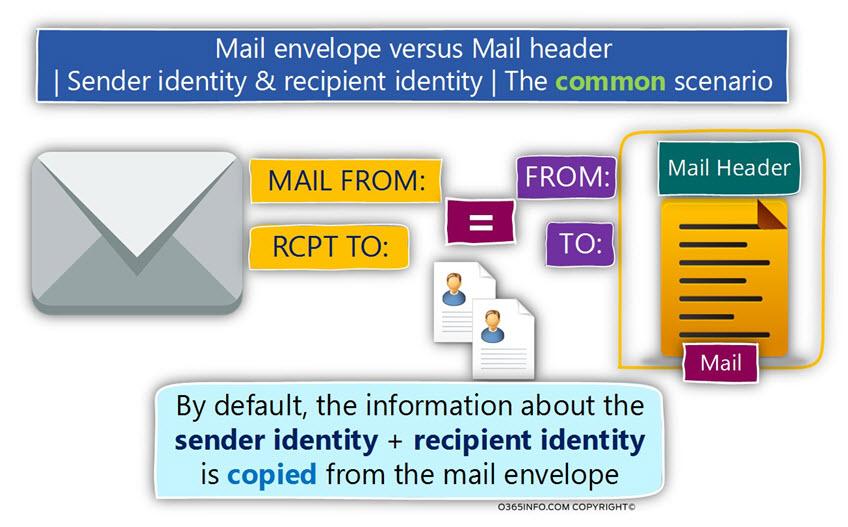 Mail envelope versus Mail header ?- Sender identity & recipient identity - The common scenario -04