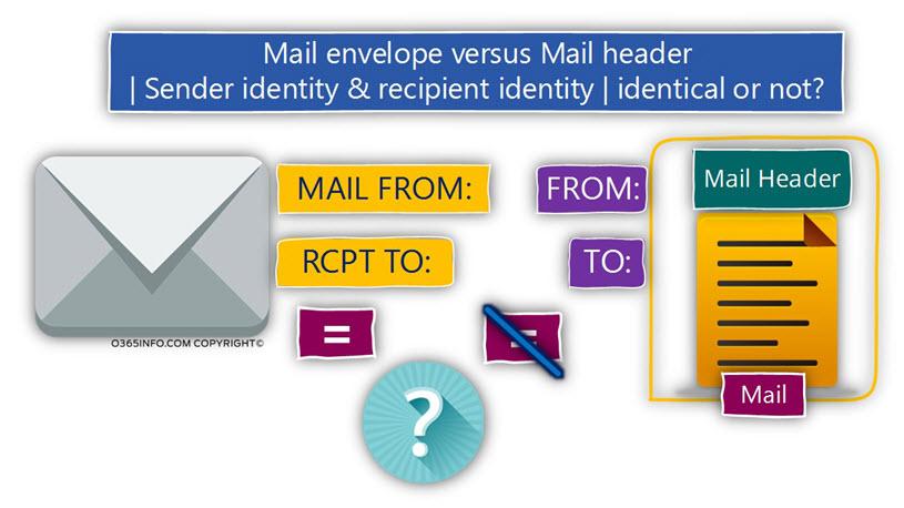 Mail envelope versus Mail header ?-Sender identity & recipient identity -identical or not -03