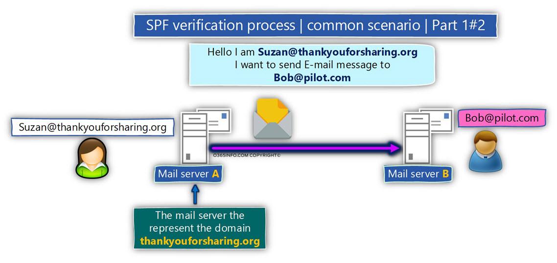 SPF verification process - common scenario - Part 1-2 -02