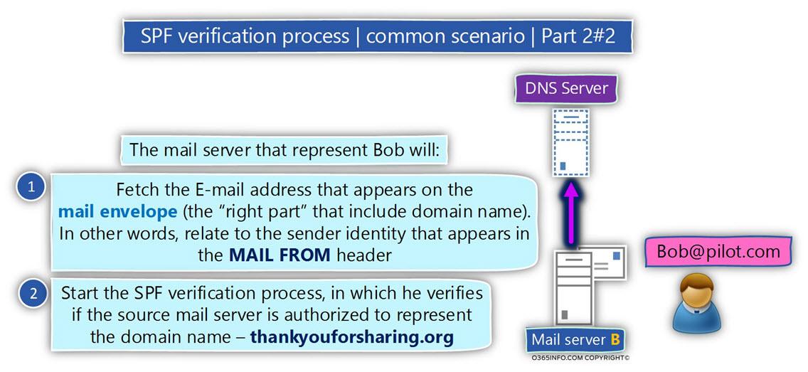 SPF verification process - common scenario - Part 2-2 -03