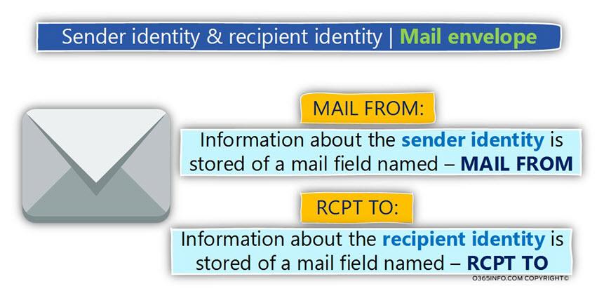 Sender identity & recipient identity - Mail envelope -01