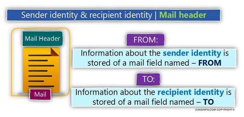 Sender identity & recipient identity - Mail header -02