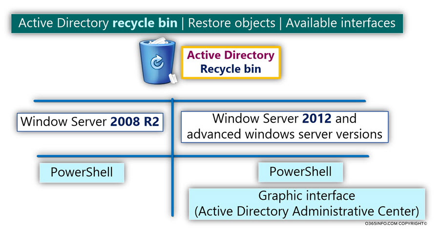 Active Directory recycle bin - Restore objects - Available interfaces