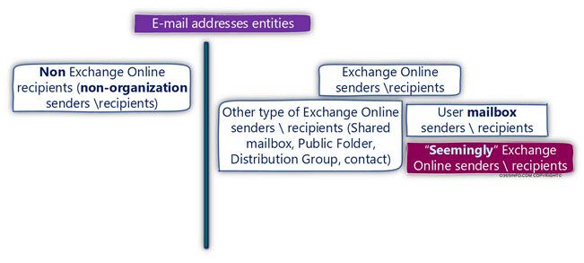 E-mail addresses entities1