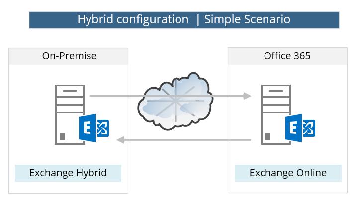 Hybrid configuration - Simple Scenario