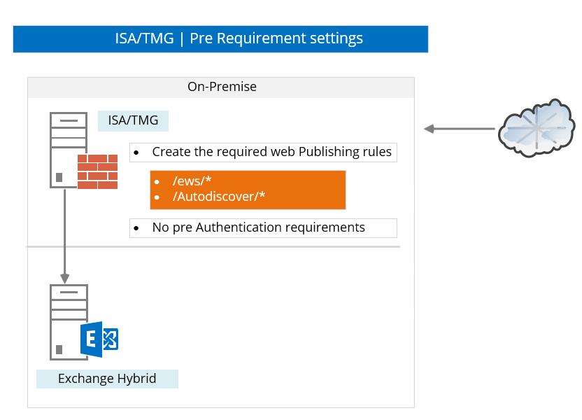 ISA-TMG -Pre Requirement settings