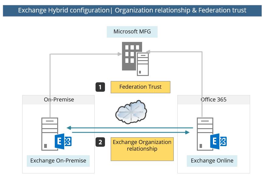 Exchange Hybrid configuration - Organization relationship & Federation Trust