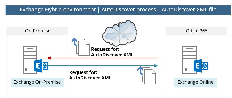 Exchange Hybrid environment - AutoDiscover process -AutoDiscover.XML file