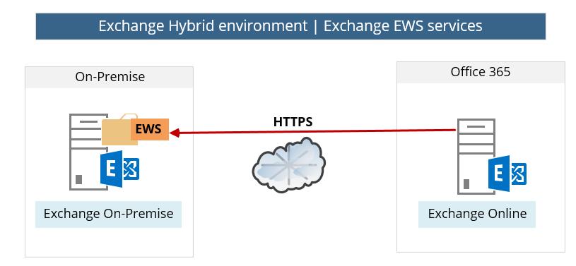Exchange Hybrid environment - Exchange EWS services