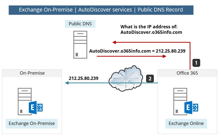 Exchange On-Premise - AutoDiscover services - Public DNS Record