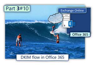 DKIM flow in Office 365 | Part 3#10