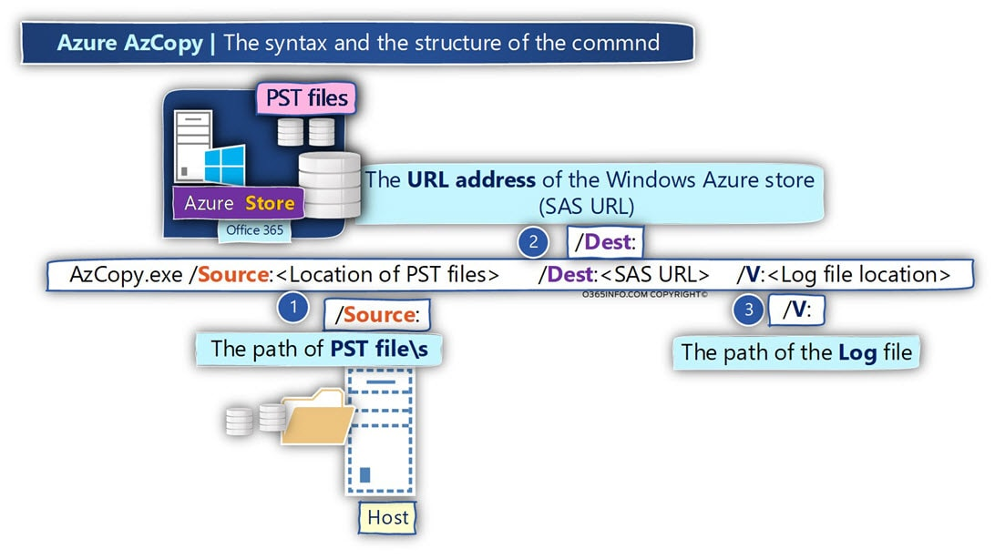 Azure AzCopy -The syntax and the structure of the commnd -01-min