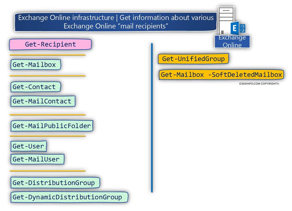 Exchange Online infrastructure - Get information about various Exchange Online mail recipients
