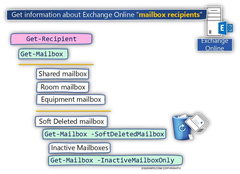 Get information about Exchange Online mailbox recipients