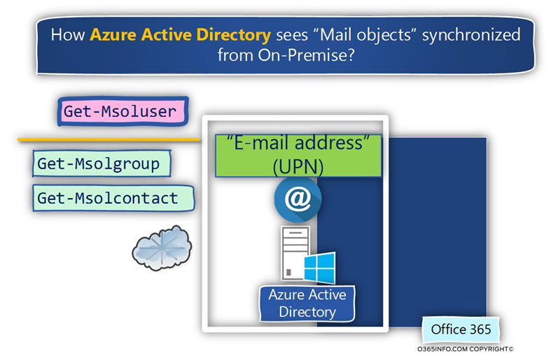 How Azure Active Directory sees Mail objects synchronized ?from On-Premise -02