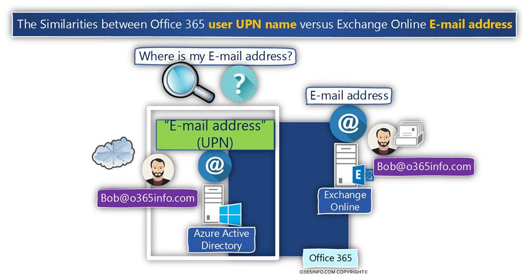 The Similarities between Office 365 user UPN name versus Exchange Online E-mail address