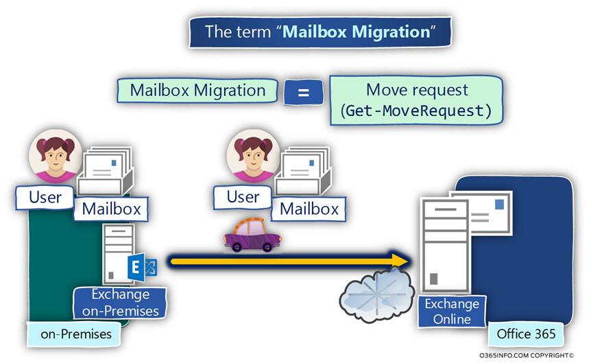 The term Mailbox Migration