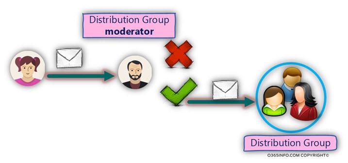 Distribution Group moderator
