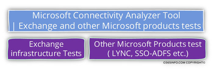 Microsoft Connectivity Analyzer Tool -Exchange and other Microsoft products tests