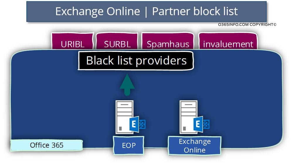 Exchange Online - Partner block list