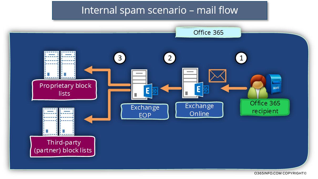 Internal spam scenario - mail flow