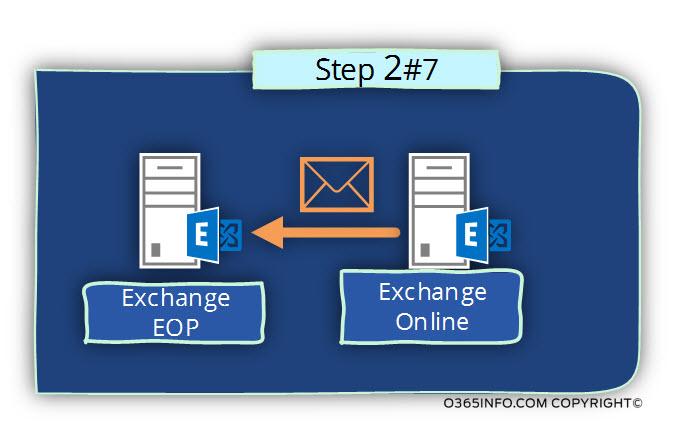 Outbound spam scenario flow in Office 365 -02