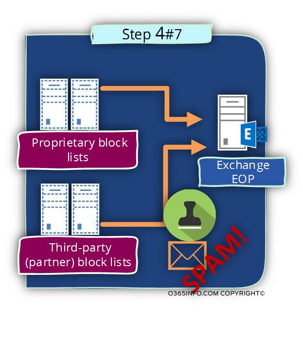 Outbound spam scenario flow in Office 365 -04