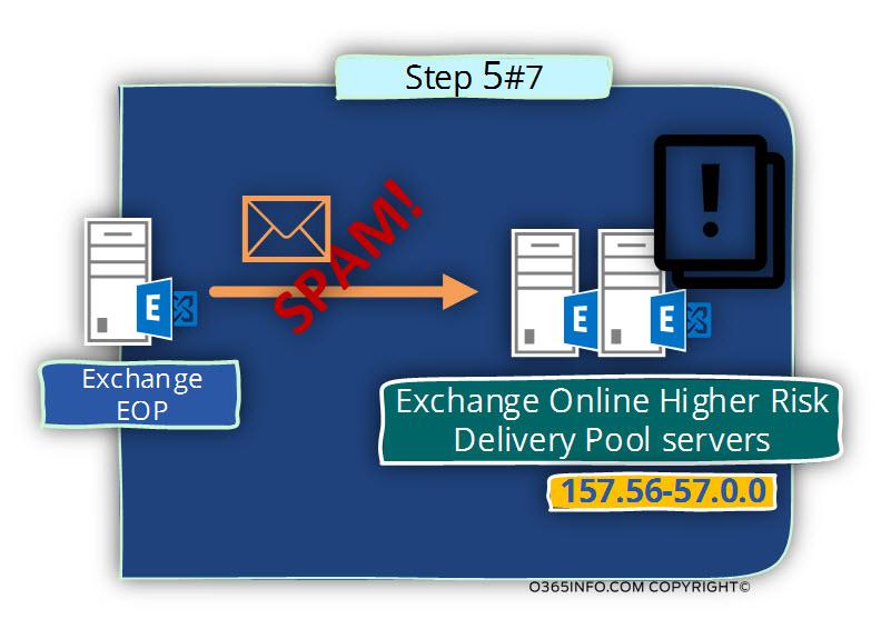 Outbound spam scenario flow in Office 365 -05