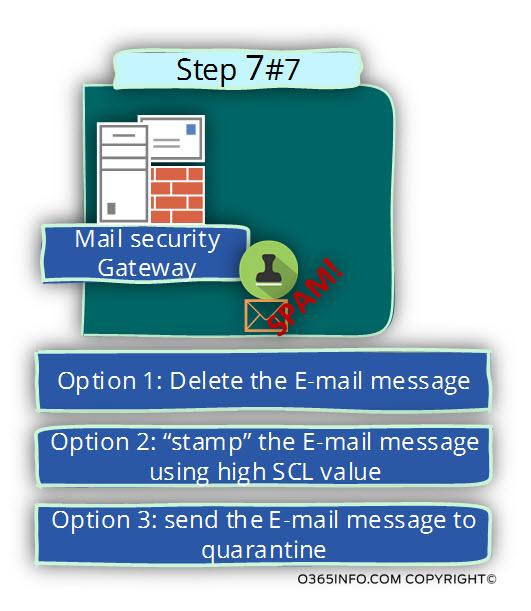 Outbound spam scenario flow in Office 365 -07
