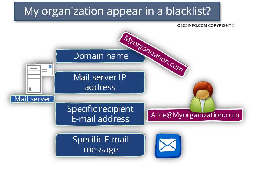 My organization appear in a blacklist