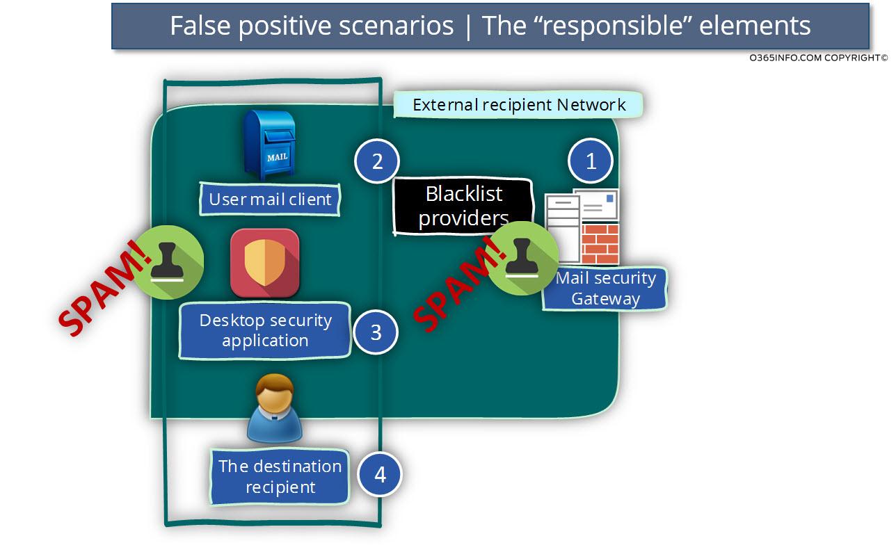 False positive scenarios - The responsible elements