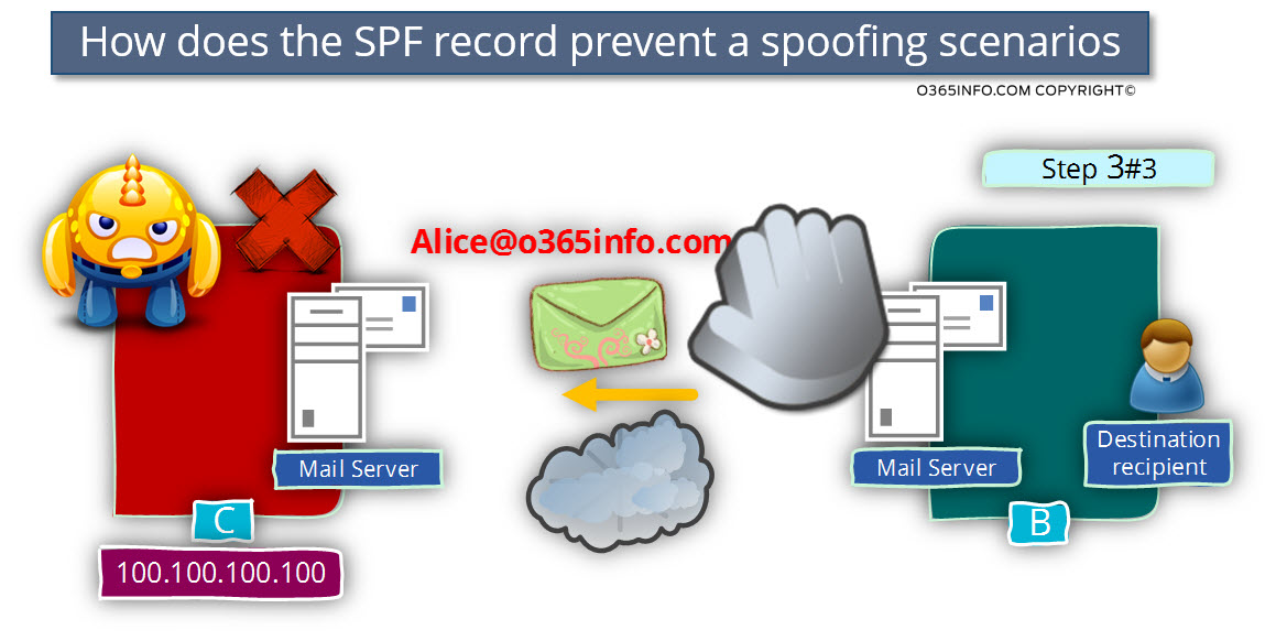 How does the SPF record prevent a spoofing scenarios -03
